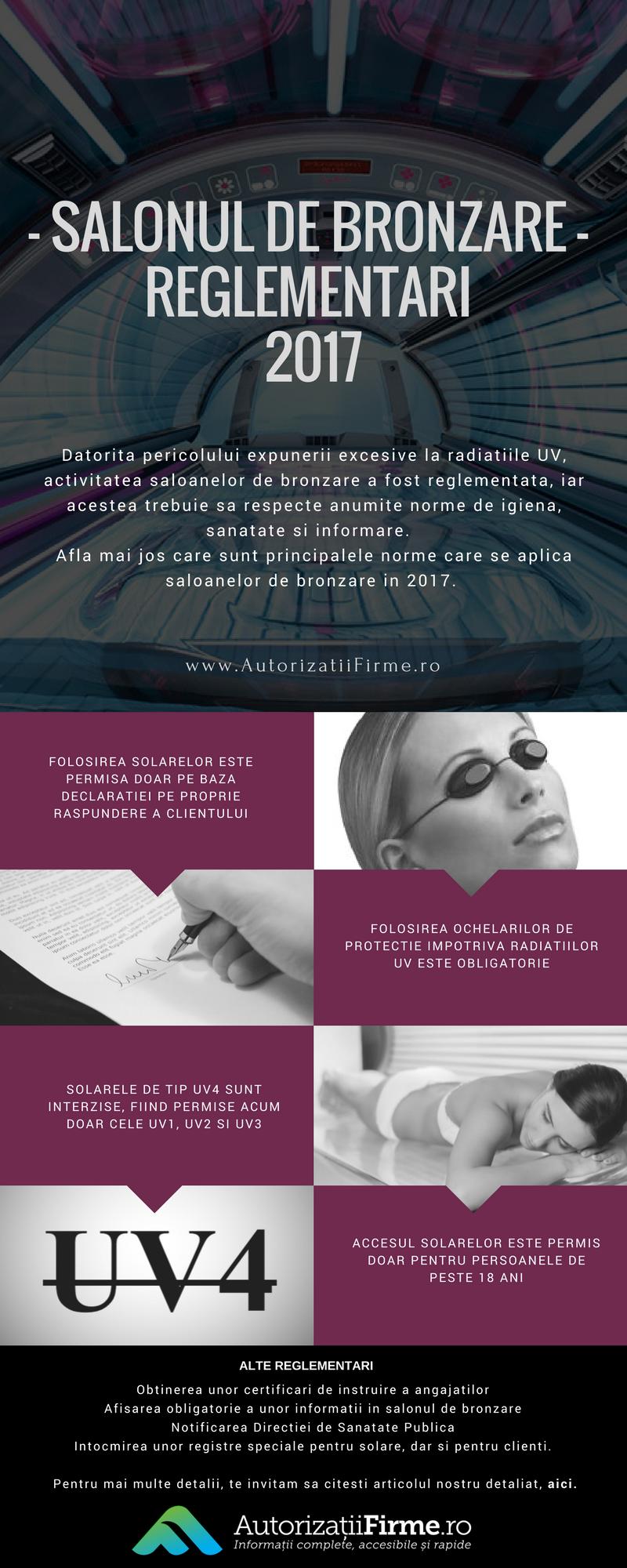 Infografic salon de bronzare